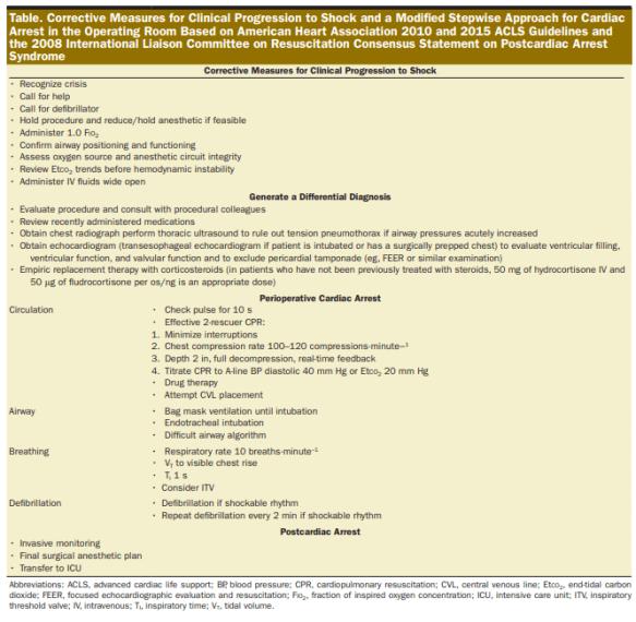 intraop cardiac arrest