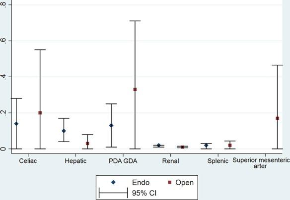 Endo vs open surgery_SAA
