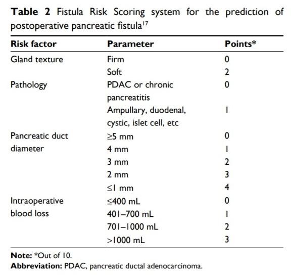 Table 2 Fistula Risk Scoring system