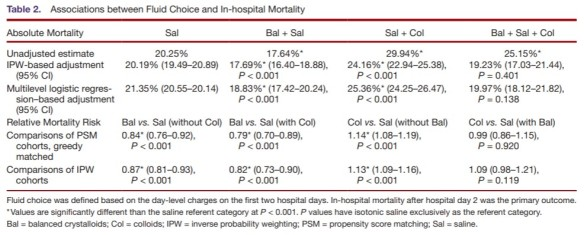 IV fluid choice_mortality